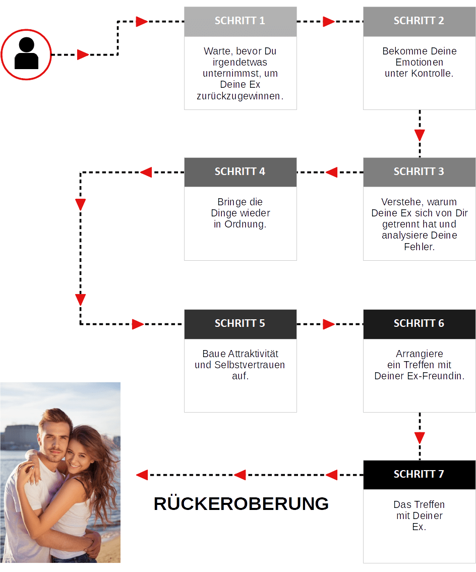 In 7 Schritten die Ex-Freundin zurückerobern.